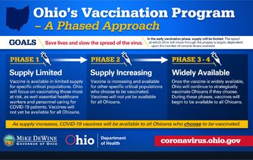 Graphic showing phase 1-4 of Ohio's vaccine rollout