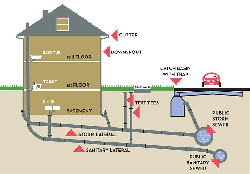 Graphic depiction of sewer system, both private and public, in Shaker Heights